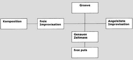 Grafik 1 Konzepte